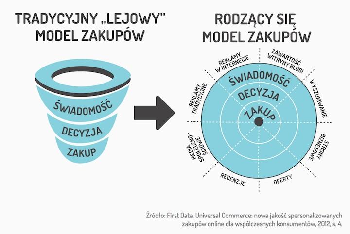 Rodzący się model zakupowy