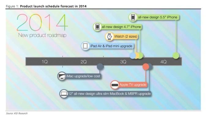 Harmonogram produktów Apple'a na 2014 rok