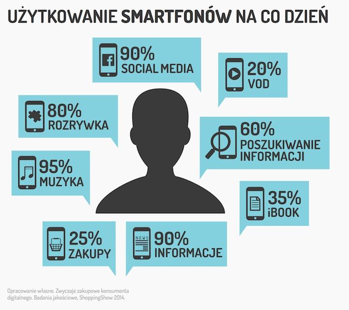 Użytkowanie smartfonów na co dzień