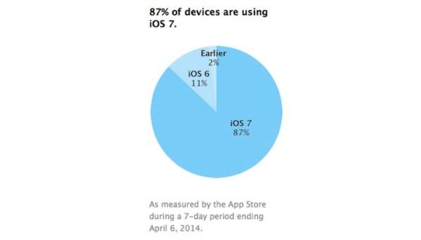 Apple odnotowało już 87% urządzeń z iOS-em 7
