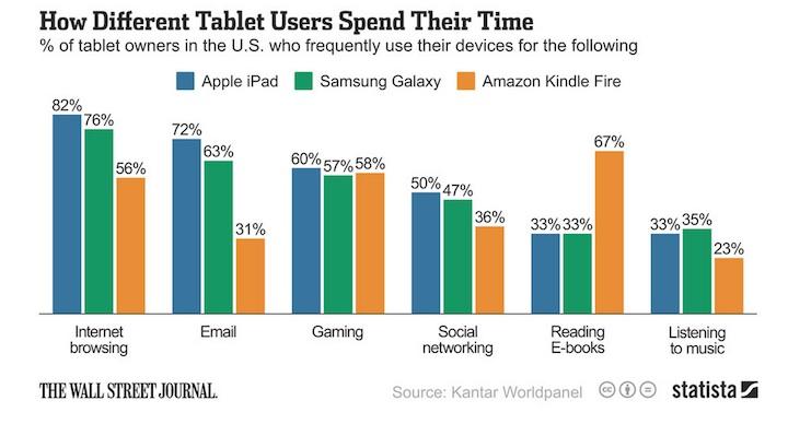 Uzycie iPada, Samsunga Galaxy Tab i Kindle Fire