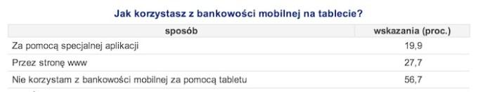 jak-korzystasz-z-bankowosci-mobilnej-na-tablecie