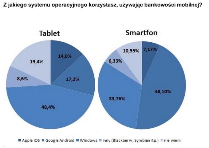 Z jakiego systemu mobilnego korzystasz, używając bankowości mobilnej?