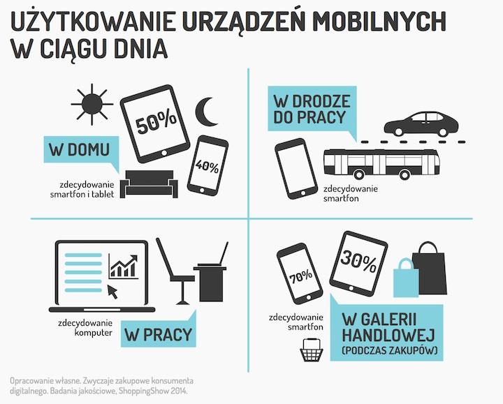 Używanie urządzeń mobilnych w ciągu dnia