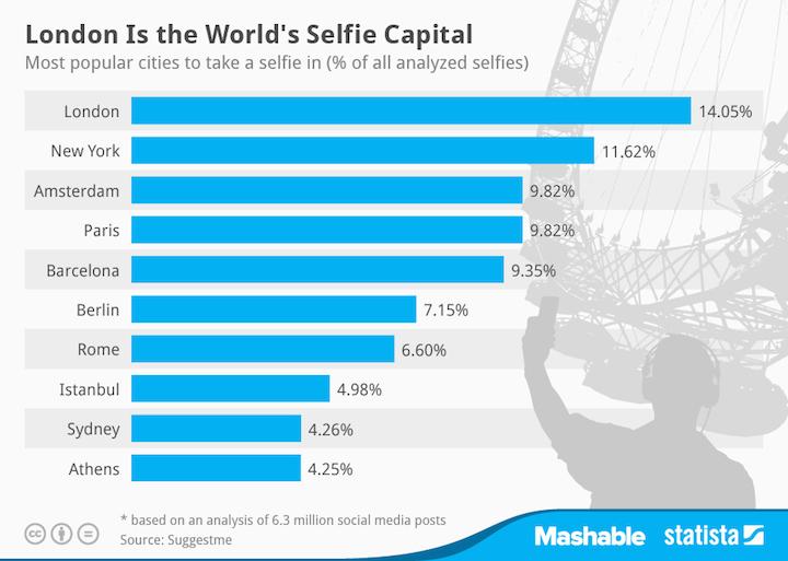 Selfie, najpopularniesze miasta