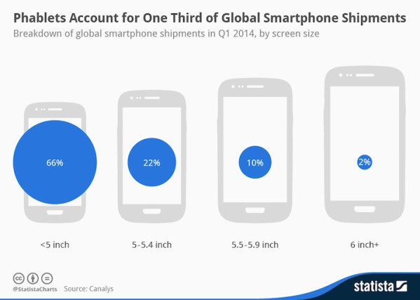 Phablety stanowią jedną trzecią sprzedanych smartfonów