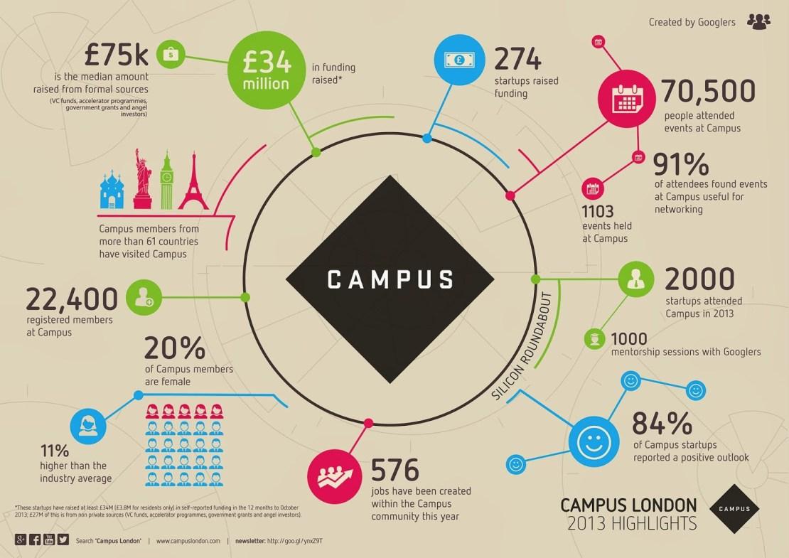 Infografika podsumowująca 20 mies. działalności Campusu Google w Londynie