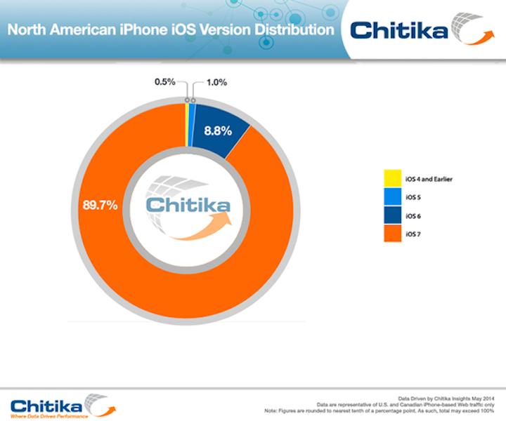 iOS 7 na iPhone'ach w Ameryce Północnej