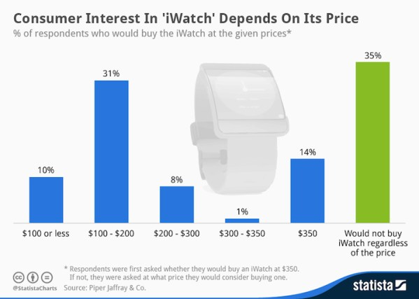 Zainteresowanie kupnem iWatcha zależy od ceny