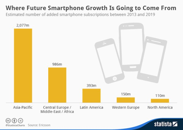 Gdzie wzrośnie liczba smartfonów do 2019 roku?