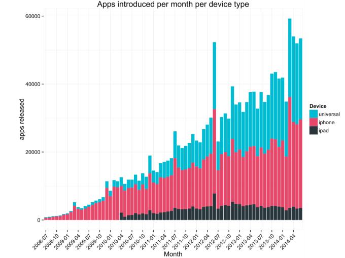 Liczba aplikacji dodawanych do App Store'a od 2008 do 2014 roku