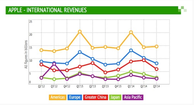 Apple wyniki 3. kwartał 2014 - International Revenue