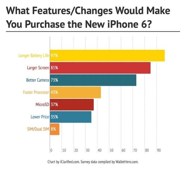 Więcej osób chce mieć iPhone'a 6 z lepszą baterią niż większym wyświetlaczem
