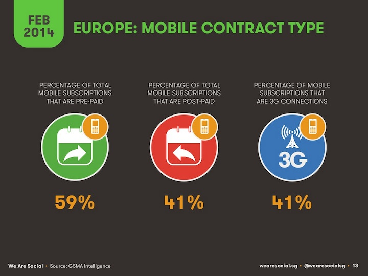Typy kontraktów mobilnych w Europie (2014)