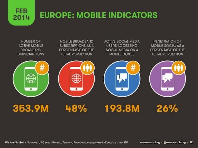 Wskaźniki mobilne w Europie (2014)