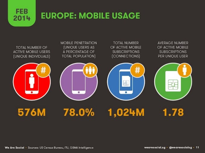 Użycie urządzeń mobilnych w Europie (2014)