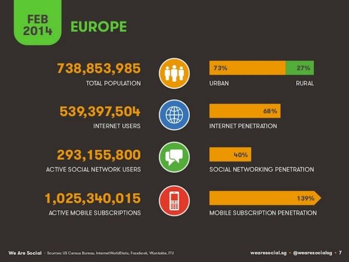 Populacja w Europie, użytkownicy internetu, social mediów i urządzeń mobilnych (2014)
