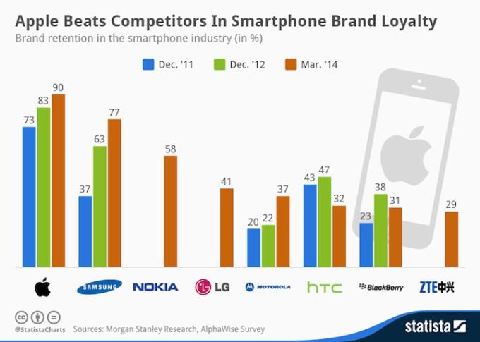 Lojalność użytkowników wobec producentów smartfonów