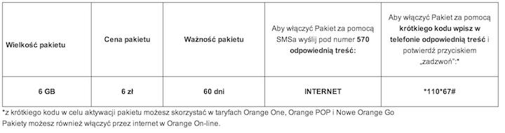 Jak włączyć pakiet 6 GB za 6 zł w Orange