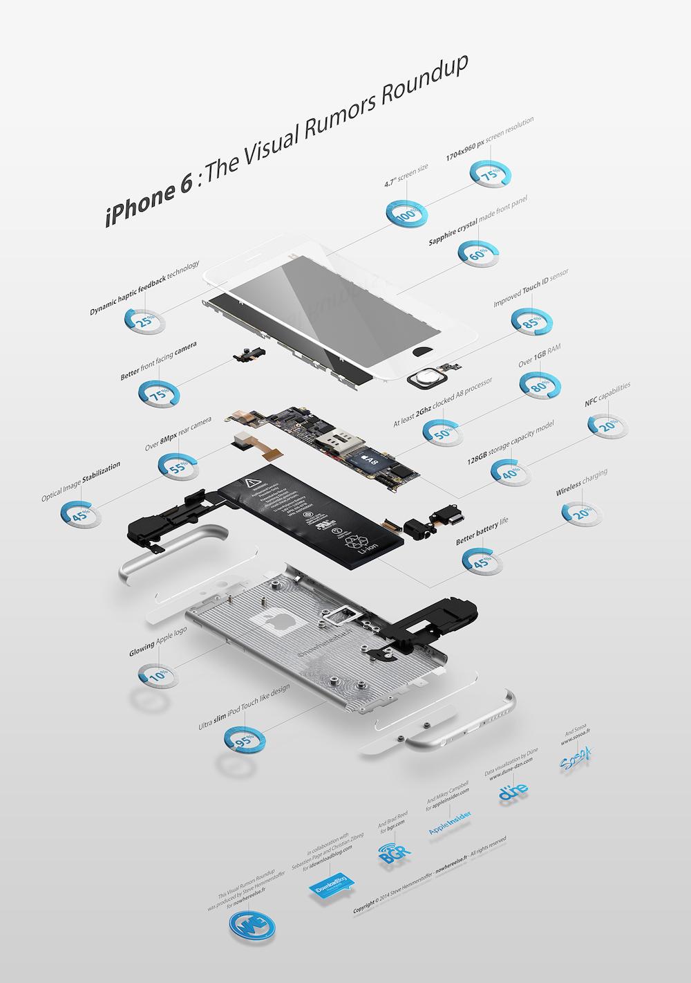 Infografika na temat plotek dotyczących iPhone'a 6 (prawdopodobieństwo sprawdzenia się plotki w %)