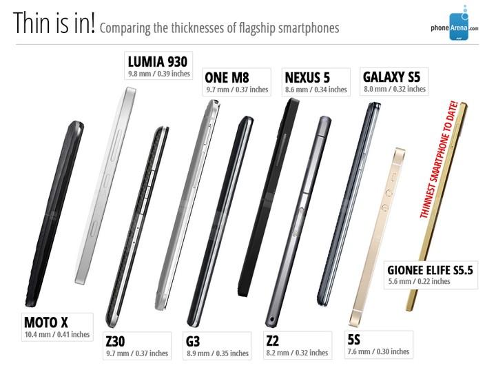 Porównanie grubości smartfonów