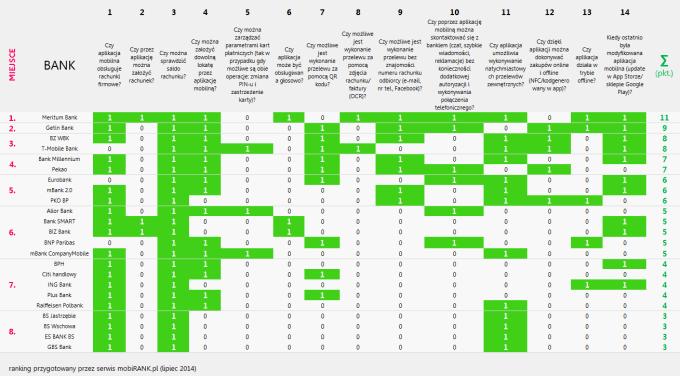 Ranking polskich mobilnych aplikacji bankowych 2014 - punktacja (mobiRANK.pl)