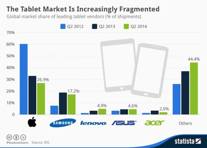 Rynek tabletów na świecie