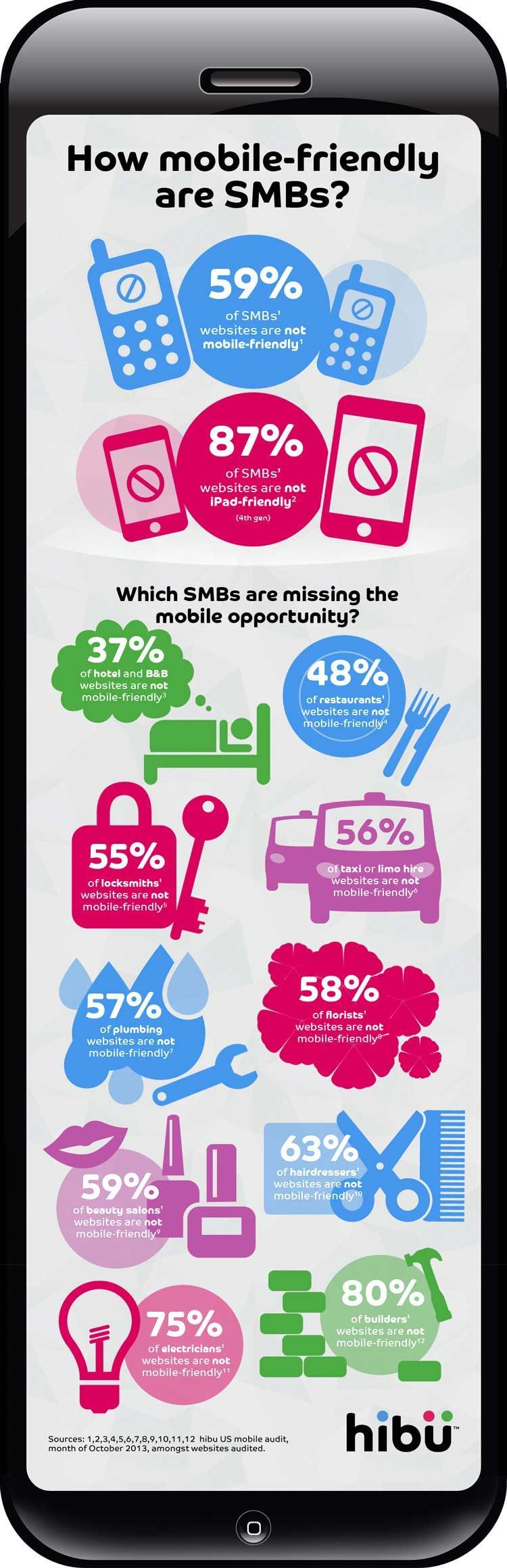 Strony mobilne firm wg branż - infografika