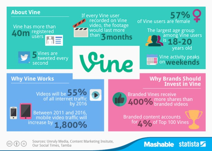 Fakty o aplikacji Vine