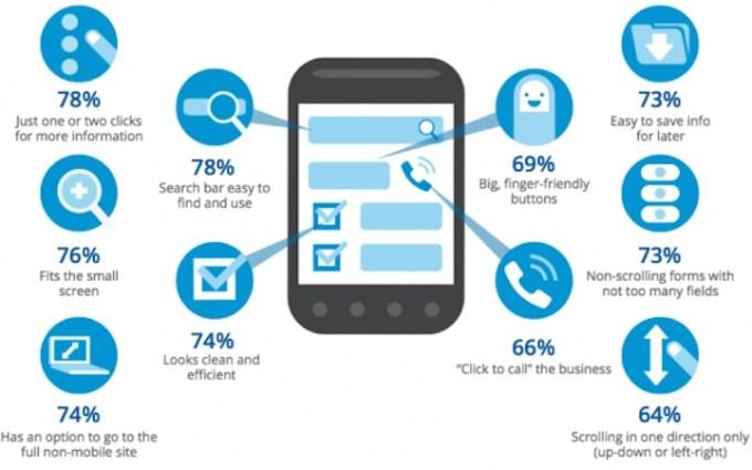 Cechy dobrej strony mobilnej