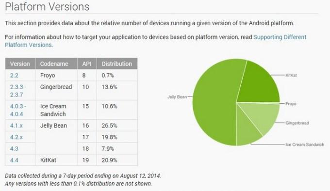 Udział wersji Androida za sierpień 2014 r.