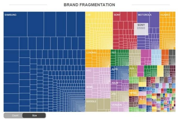 Fragmentacja Androida wg marek w 2014 roku