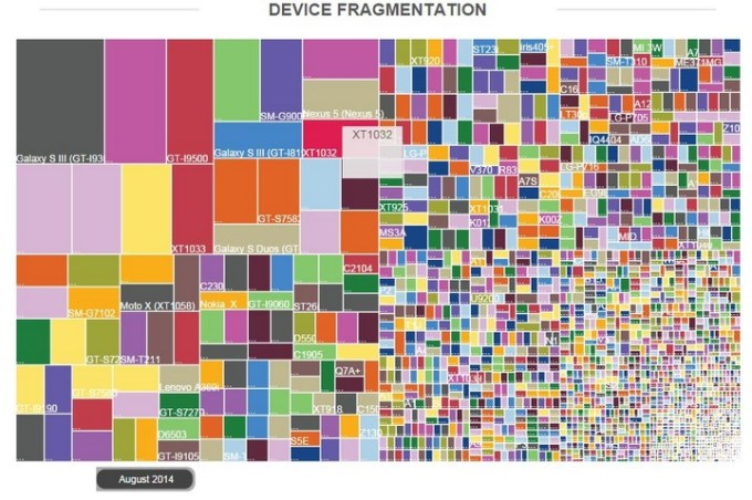 Fragmentacja Androida wg urządzeń w 2014 roku