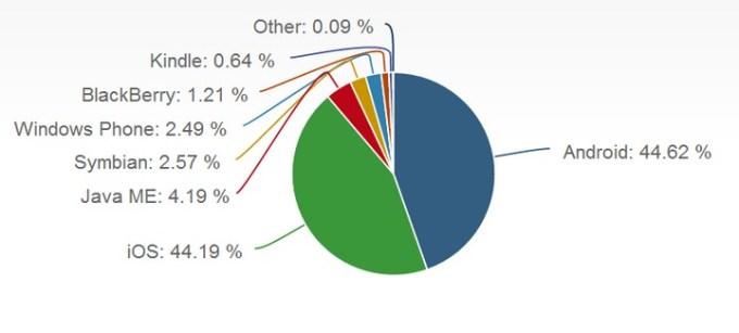 Ruch generowany przez systemy mobilne na świecie (lipiec 2014)