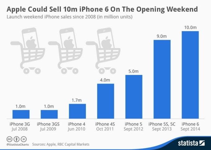 Sprzedaż iPhone'a 6 w pierwszy weekend od premiery