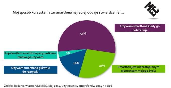 MEC Mobile Report - Jak korzystamy ze smartfonów?