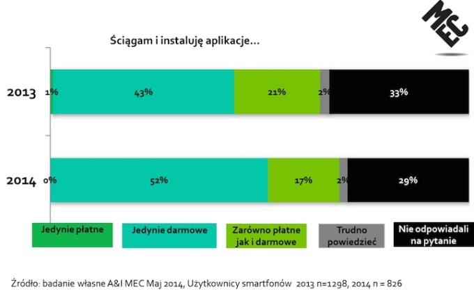 MEC Mobile Report - Jakie instalujemy aplikacje mobilne?