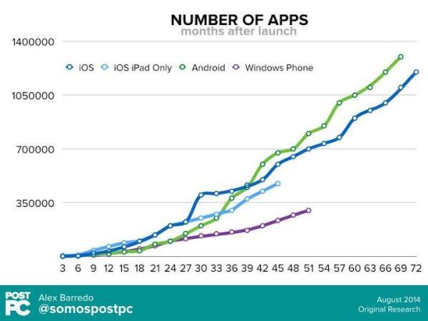 Liczba aplikacji mobilnych w sklepach wciąż rośnie