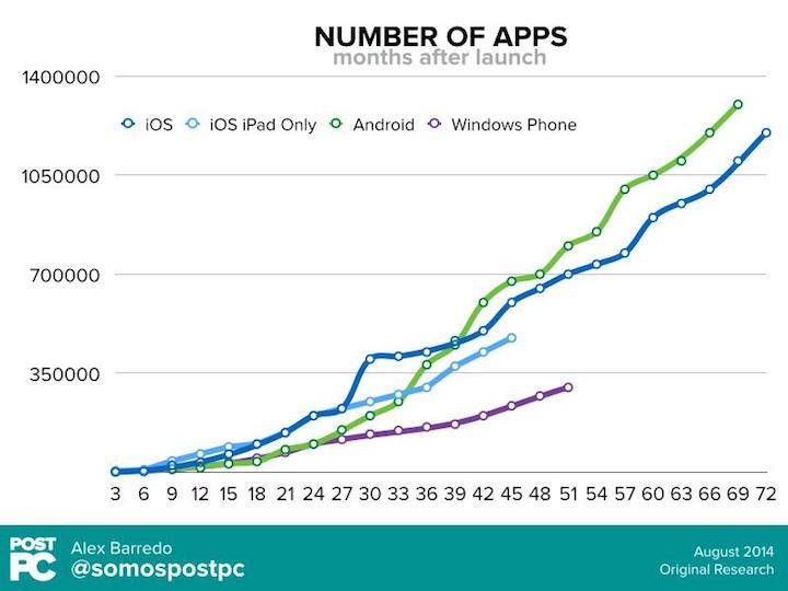 Liczba aplikacji mobilnych w sklepach: App Store, Google Play i Windows