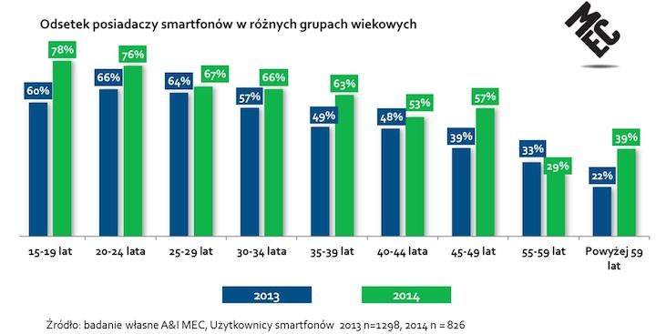 MEC Mobile Report - Odsetek posiadaczy smartfonów (wg wieku)