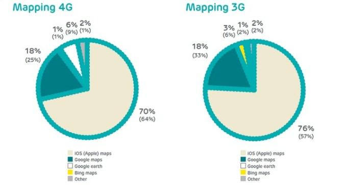 Korzystanie z aplikacji z mapami przez abonentów brytyjskiej sieci komórkowej EE