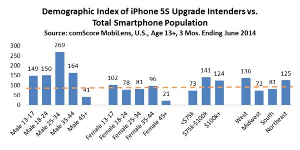 Właściciele iPhone'a 5s, którzy kupią  iPhone'a 6