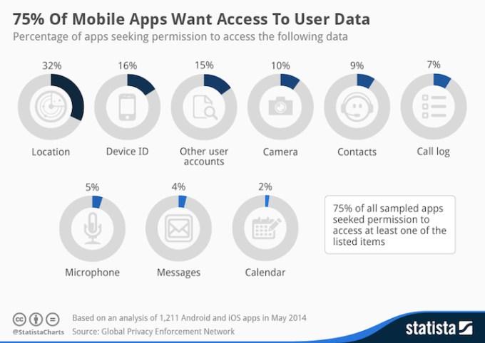 Do jakich danych aplikacje mobilne uzyskują zazwyczaj dostęp?