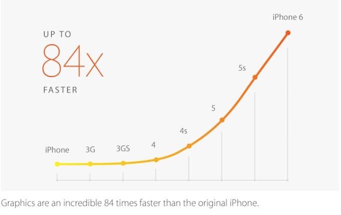 Grafika iPhone'a 6