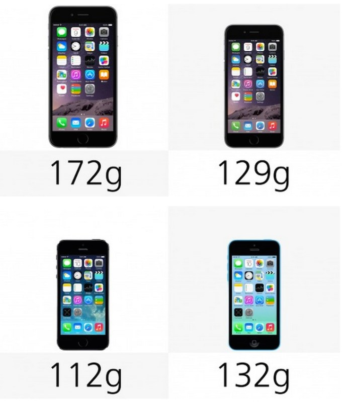 Waga: iPhone 6 Pus, 6 , 5s, 5c