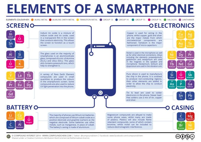 Skład chemiczny smartfonów