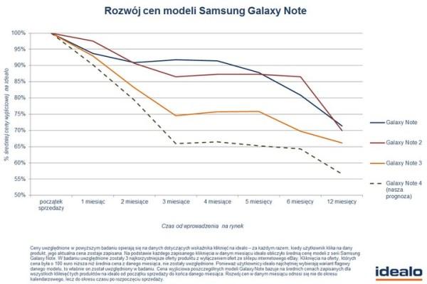 Samsung Galaxy Note 4 może stanieć o 34 proc.