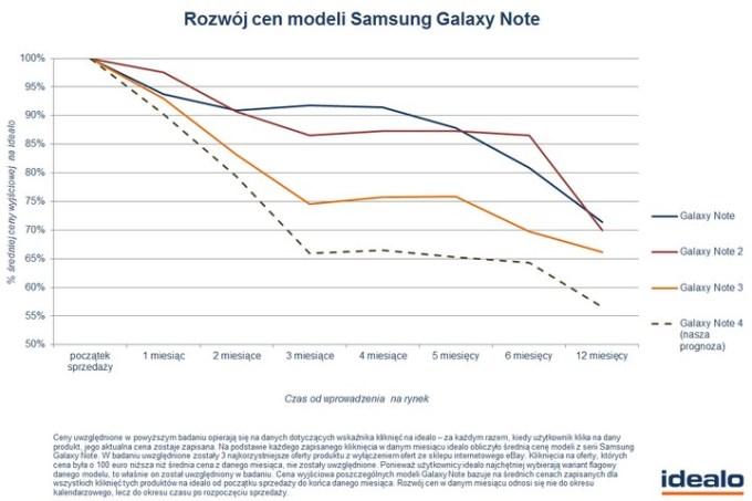 Prognoza spadku ceny Samsunga Galaxy Note 4