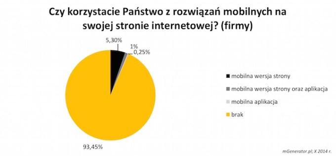 Korzystanie z rozwiązań mobilnych na firmowych stronach WWW