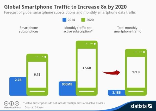 Ruch mobilny zwiększy się 8-krotnie do 2020 roku